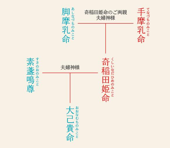 川越氷川神社 ご祭神
